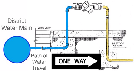 image showing the intended direction of water flow from the supplier through a backflow preventer into a customer's water system