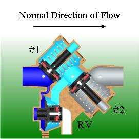 Cut-away backflow preventer showing normal direction of water travel, no flow