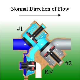 Cut-away backflow showing water flowing through checks in normal direction of flow